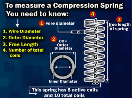 Compression-Spring-Measurement
