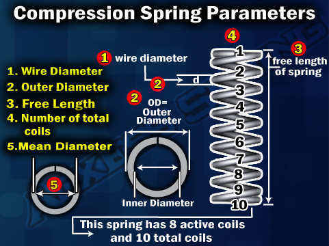 Compression-Spring-Parameters