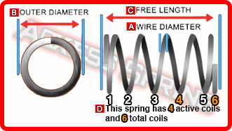diagram demonstrating how to measure a coil compression spring's dimensions
