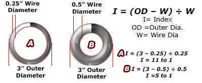 Coil springs mean diameter quality spring affordable prices spring index formula explanation diagram greentooth Gallery