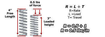 coil springs mean diameter quality spring affordable prices