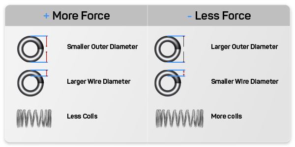 Force chart explaining what procedures to do to get either more or less force out of your compression spring