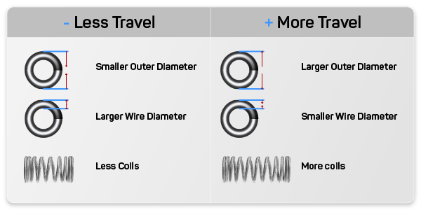 Travel chart explaining what procedures to do to get either more or less travel out of your compression spring