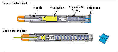 coil compression springs for autoinjector syringes