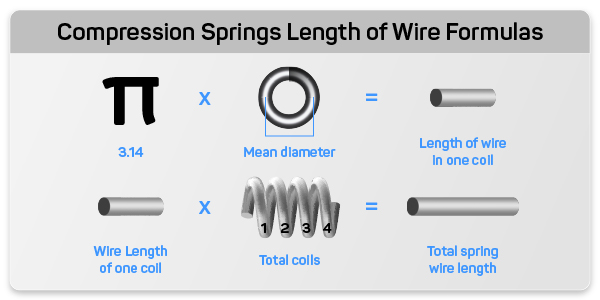 Formulas of compression spring coil wire length and full spring wire length shown with icons for each dimension