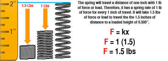 A ruler measuring two inches with three springs to the right of it. One at free length, another at a loaded height, and another at solid height along with the explanation and formula to calculate the constant force increase