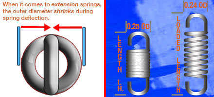 extension spring diameter change diagram
