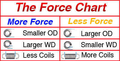 extension spring force chart for more or less force adjustments