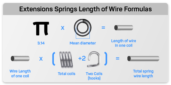 Formulas of extension spring coil wire length and full spring wire length shown with icons for each dimension