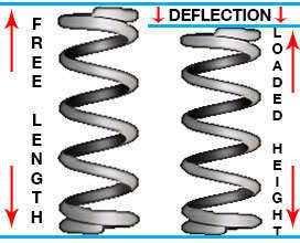 free length and deflection of a compression spring