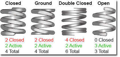 Helical Spring Calculations