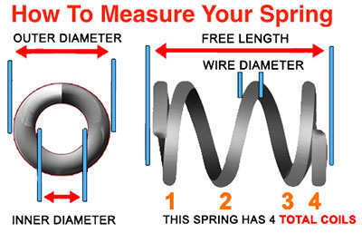 design guide to measure compression springs