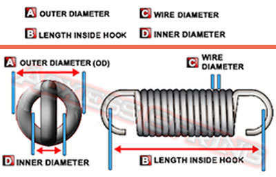 design guide on how to measure an extension spring's physical dimensions