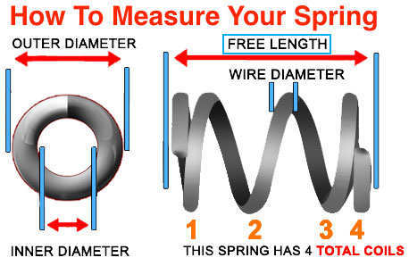how to measure the free length of a compression spring