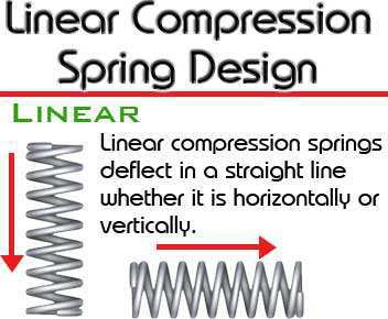 linear compression spring design example