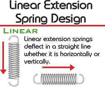 linear extension spring design