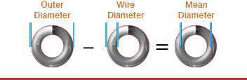 linear spring mean diameter formula