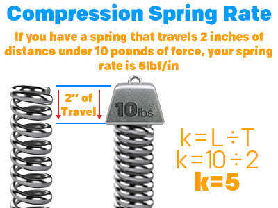 description and graphical example of compression spring rate