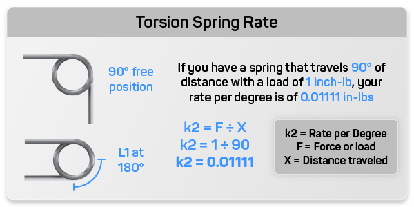 description and graphical example of torsion spring rate