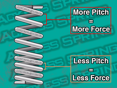 non-linear dual pitch springs