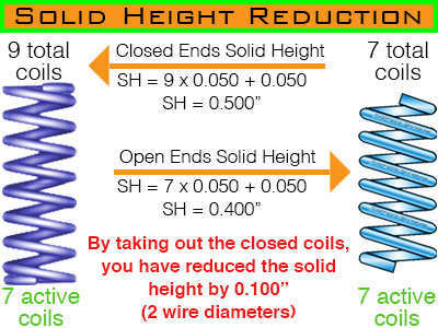 open wound ends solid height reduction