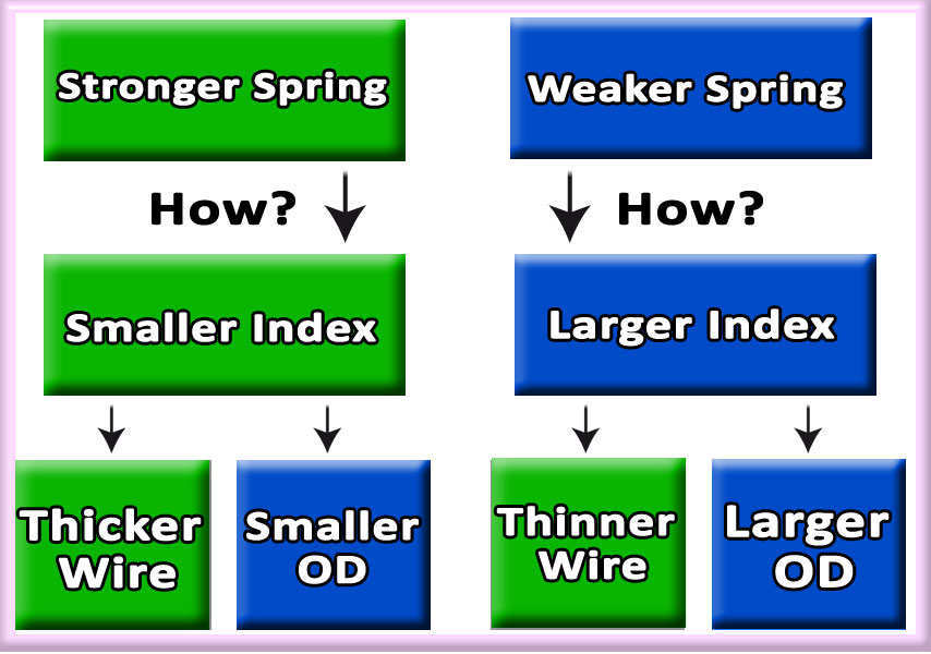 spring index quality spring affordable prices