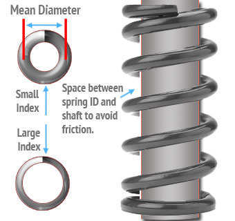 spring inner diameter shaft clearance