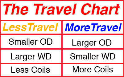 the-travel-chart