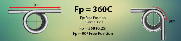 torsion spring 90 degree free position formula example