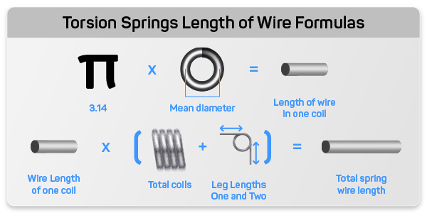 Formulas of torsion spring coil wire length and full spring wire length shown with icons for each dimension
