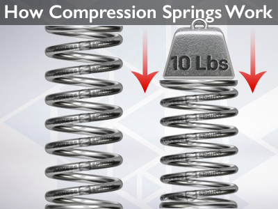 what is a compression spring